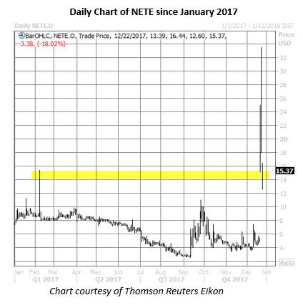 nete stock chart