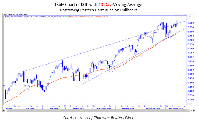 IXIC with 40-day MA
