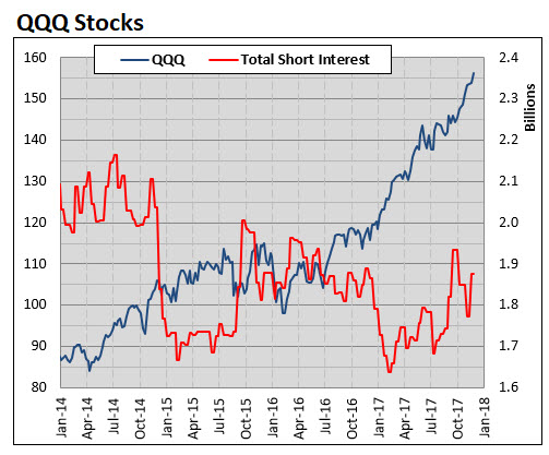 QQQ short interest