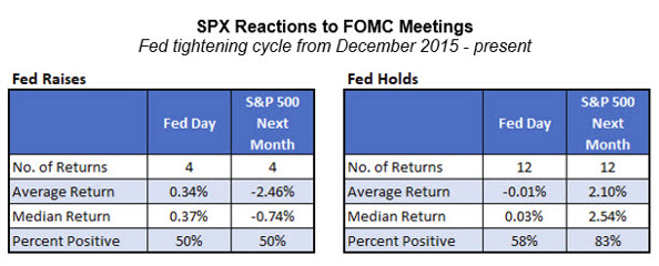 spx reactions to fed meetings
