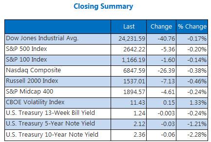 Closing Indexes Summary Dec 1