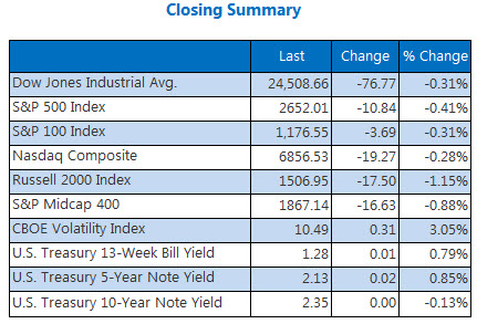 Closing Indexes Summary Dec 14