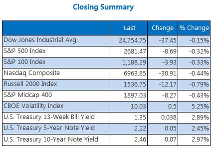 Closing Indexes Summary Dec 19