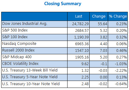 Closing Indexes Summary Dec 21
