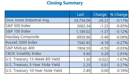 closing indexes summary dec 22