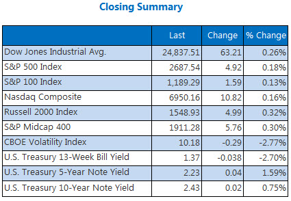 Closing Indexes Summary Dec 28