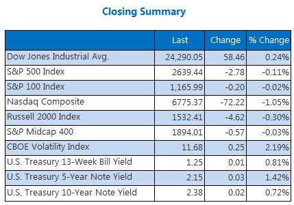 Closing Indexes Summary Dec 4