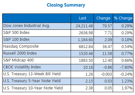 Closing Indexes Summary Dec 7
