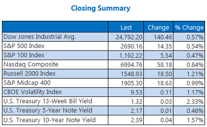 closing indexes summary december 18