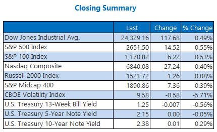 closing indexes summary december 8