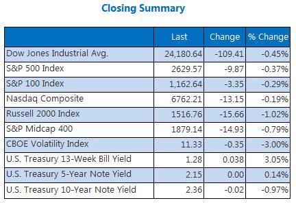 Closing Summary Index Dec 5