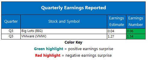 Corporate Earnings Chart Dec 1