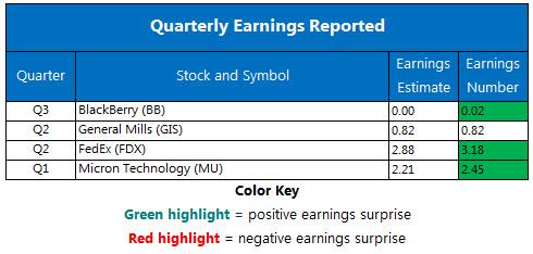 Corporate Earnings Chart Dec 20