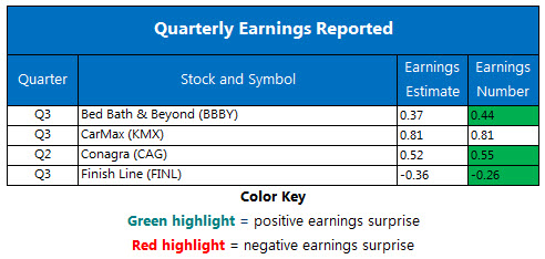 Corporate Earnings Chart Dec 21