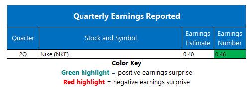 corporate earnings chart dec 22