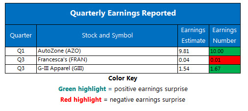 Corporate Earnings Chart Dec 5