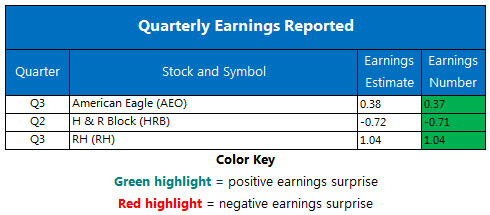Corporate Earnings Chart Dec 6