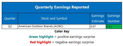 corporate earnings december 8