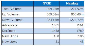 NYSE and Nasdaq Dec 1