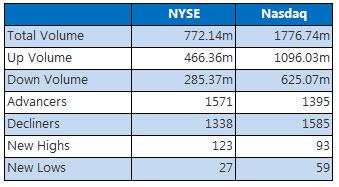 NYSE and Nasdaq Dec 11