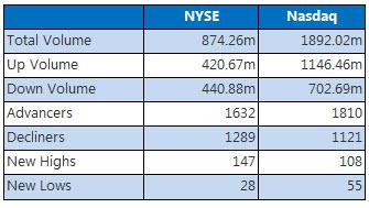 NYSE and Nasdaq Dec 13