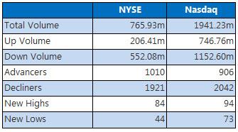 NYSE and Nasdaq Dec 14