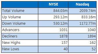 NYSE and Nasdaq Dec 19