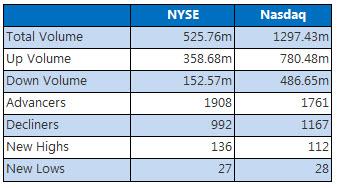 NYSE and Nasdaq Dec 28