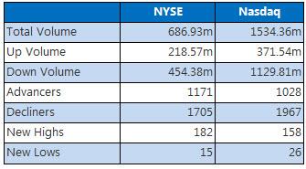 NYSE and Nasdaq Dec 29