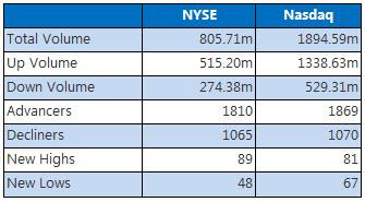 NYSE and Nasdaq Dec 7