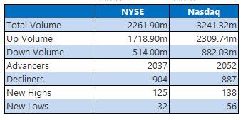 nyse and nasdaq stats december 15