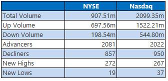 nyse and nasdaq stats december 18