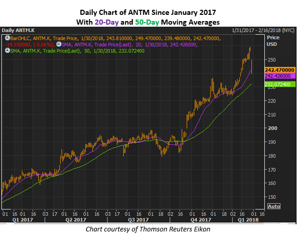 anthem stock price
