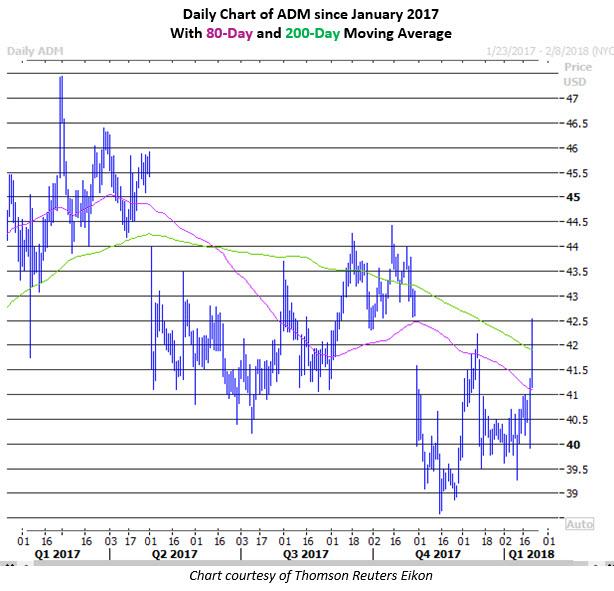 acm stock price