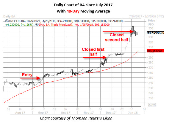 ba stock daily chart jan 25