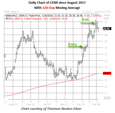 cenx stock daily chart jan 18