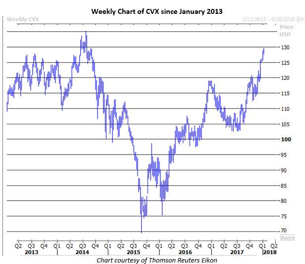 CVX stock price