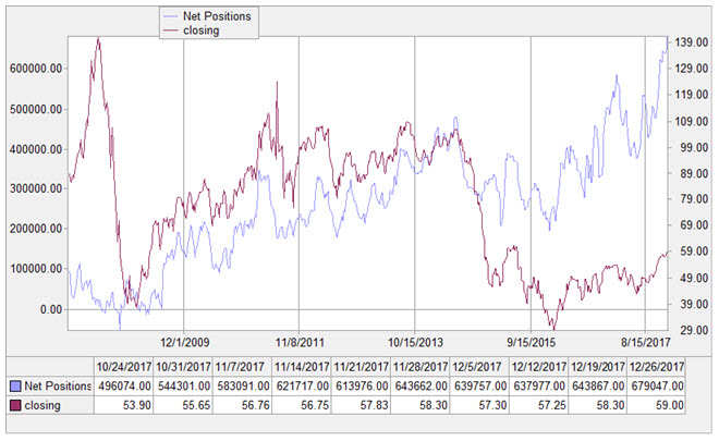 cot crude positions jan 4