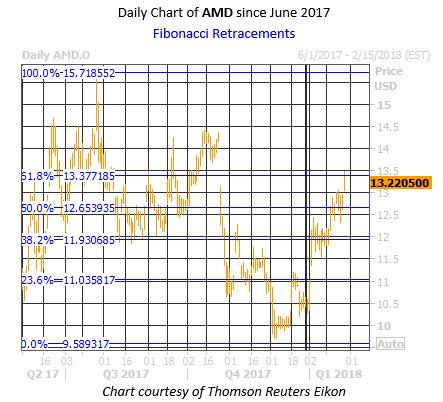 Daily AMD Chart