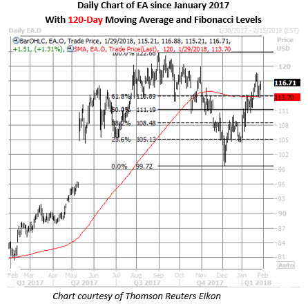 ea stock daily chart jan 29