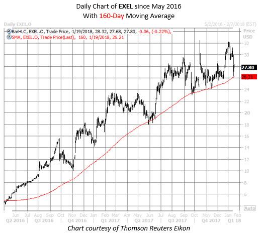 EXEL stock chart