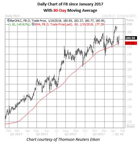 fb stock daily chart jan 19