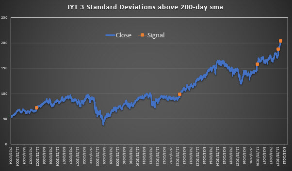 IYT above 200day MA chart