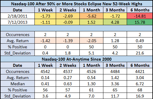 NDX after 50 percent top new highs