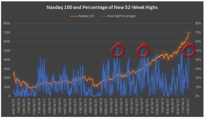 ndx and signals since 2000
