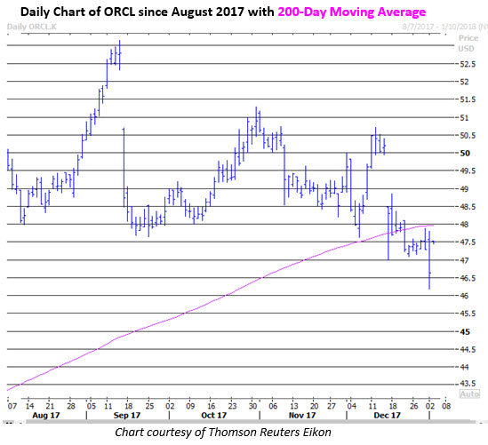 orcl stock price