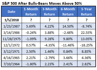 SPX after II bulls-bears tops 50