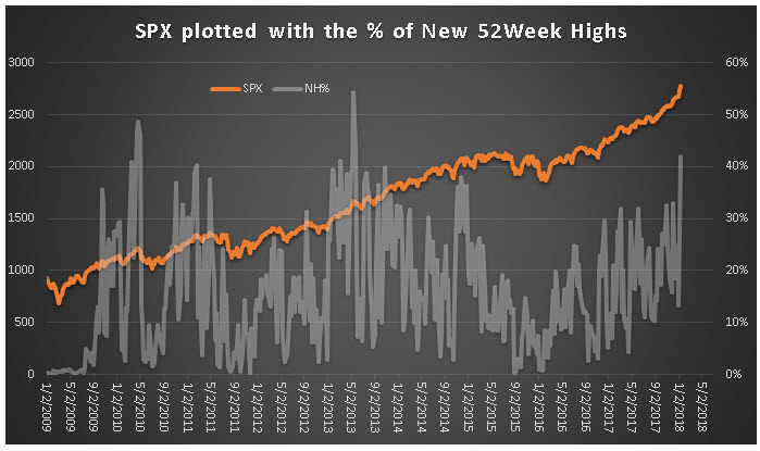 SPX and percent new highs