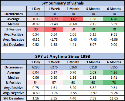 spy after signals vs anytime