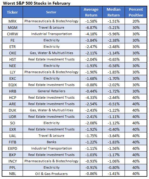 worst spx stocks february